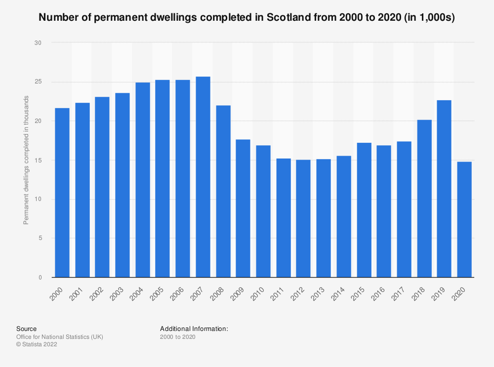 Statistic: Number of permanent dwellings completed in Scotland from 2001/02 to 2017/18 | Statista