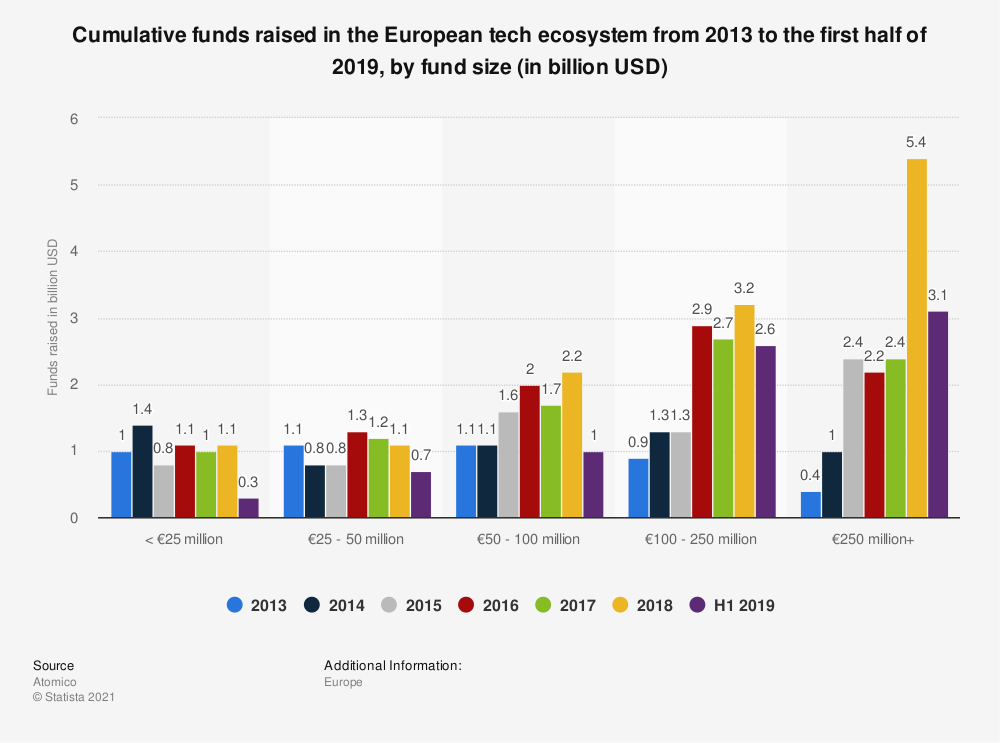 Statistic: Cumulative funds raised in the European tech ecosystem from 2013 to the first half of 2018, by fund size (in billion USD) | Statista