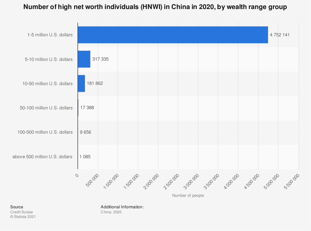 Statistic: Number of high net worth individuals (HNWI) in China in 2019, by wealth range group | Statista