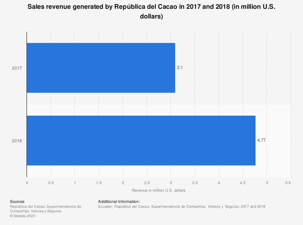 Statistic: Sales revenue generated by República del Cacao in 2017 and 2018 (in million U.S. dollars) | Statista