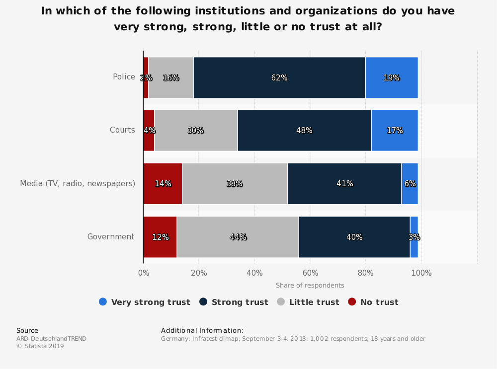 Statistic: In which of the following institutions and organizations do you have very strong, strong, little or no trust at all? | Statista