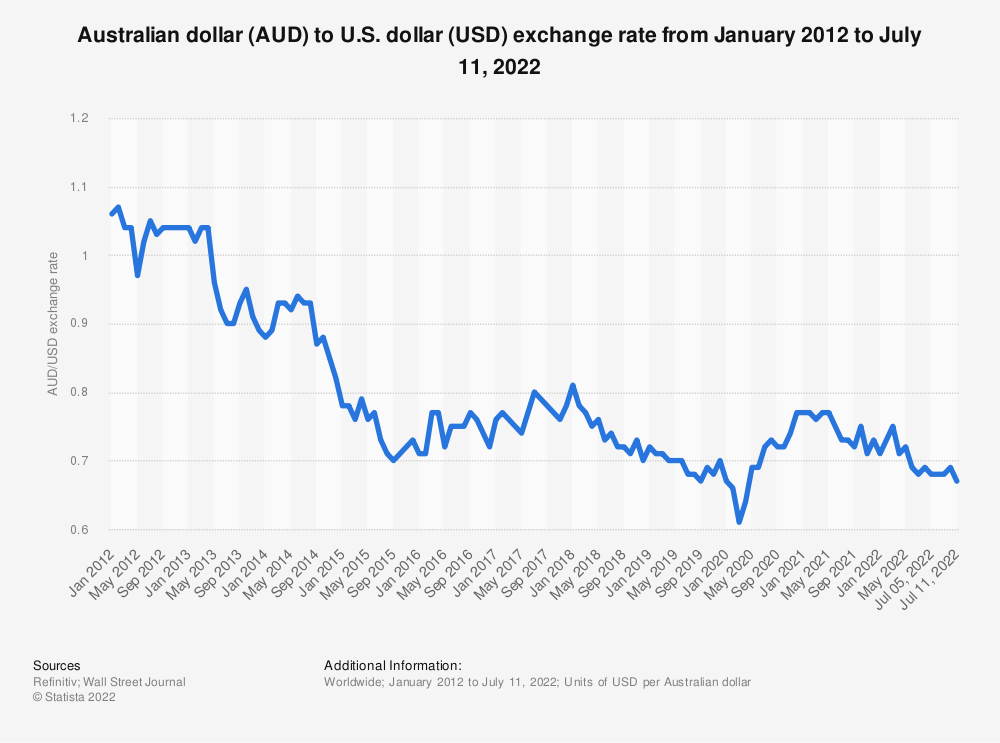 Statistic: Australian dollar (AUD) to U.S. dollar (USD) exchange rate from January 2012 to September 29, 2021   Statista