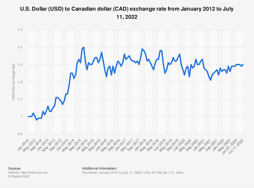 Statistic: U.S. Dollar (USD) to Canadian dollar (CAD) exchange rate from January 2012 to September 29, 2021 | Statista
