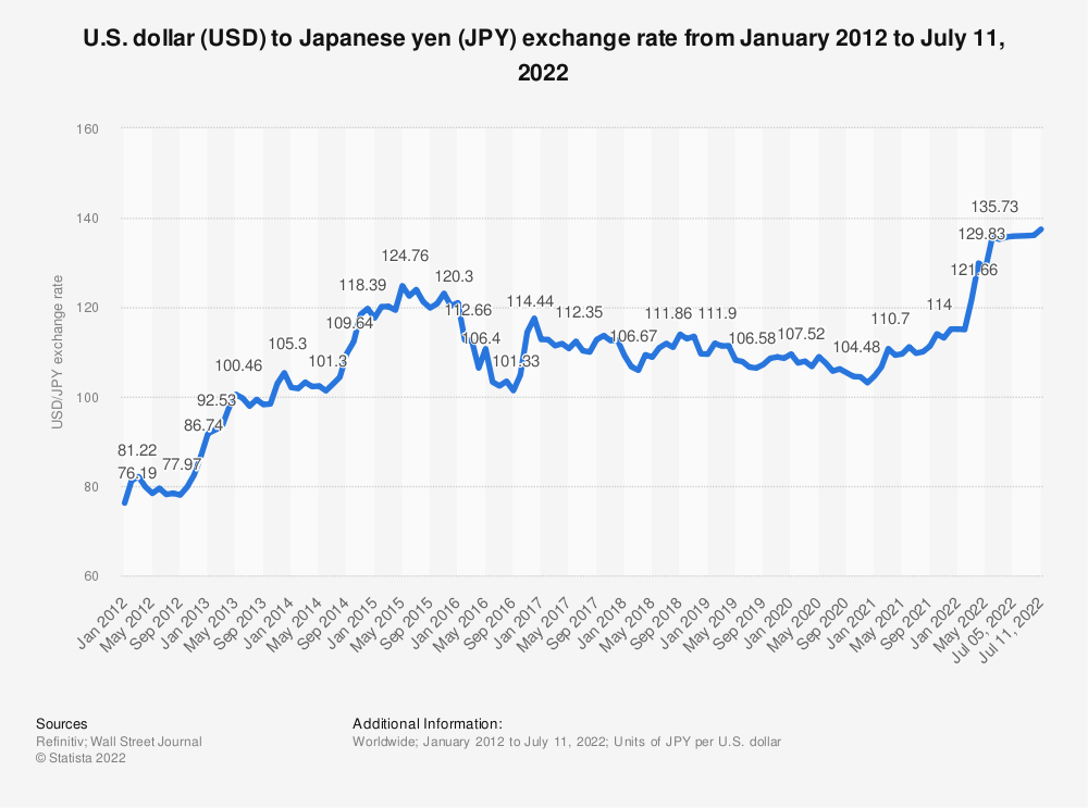 Statistic: U.S. dollar (USD) to Japanese yen (JPY) exchange rate from January 2012 to September 29, 2021 | Statista