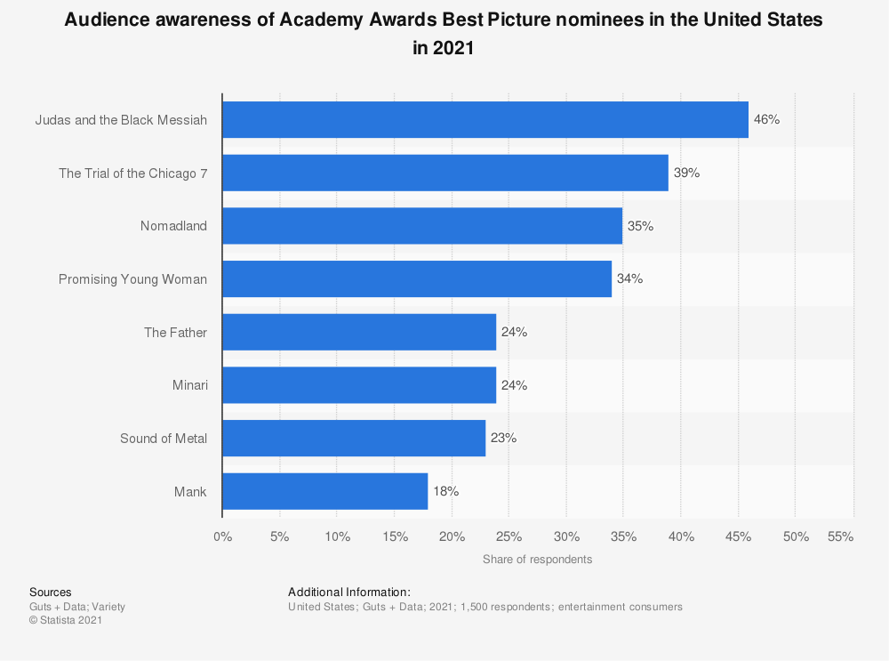 Statistic: Public awareness about the winner of the 2018 Academy Award for Best Picture in the United States as of January 2019 | Statista