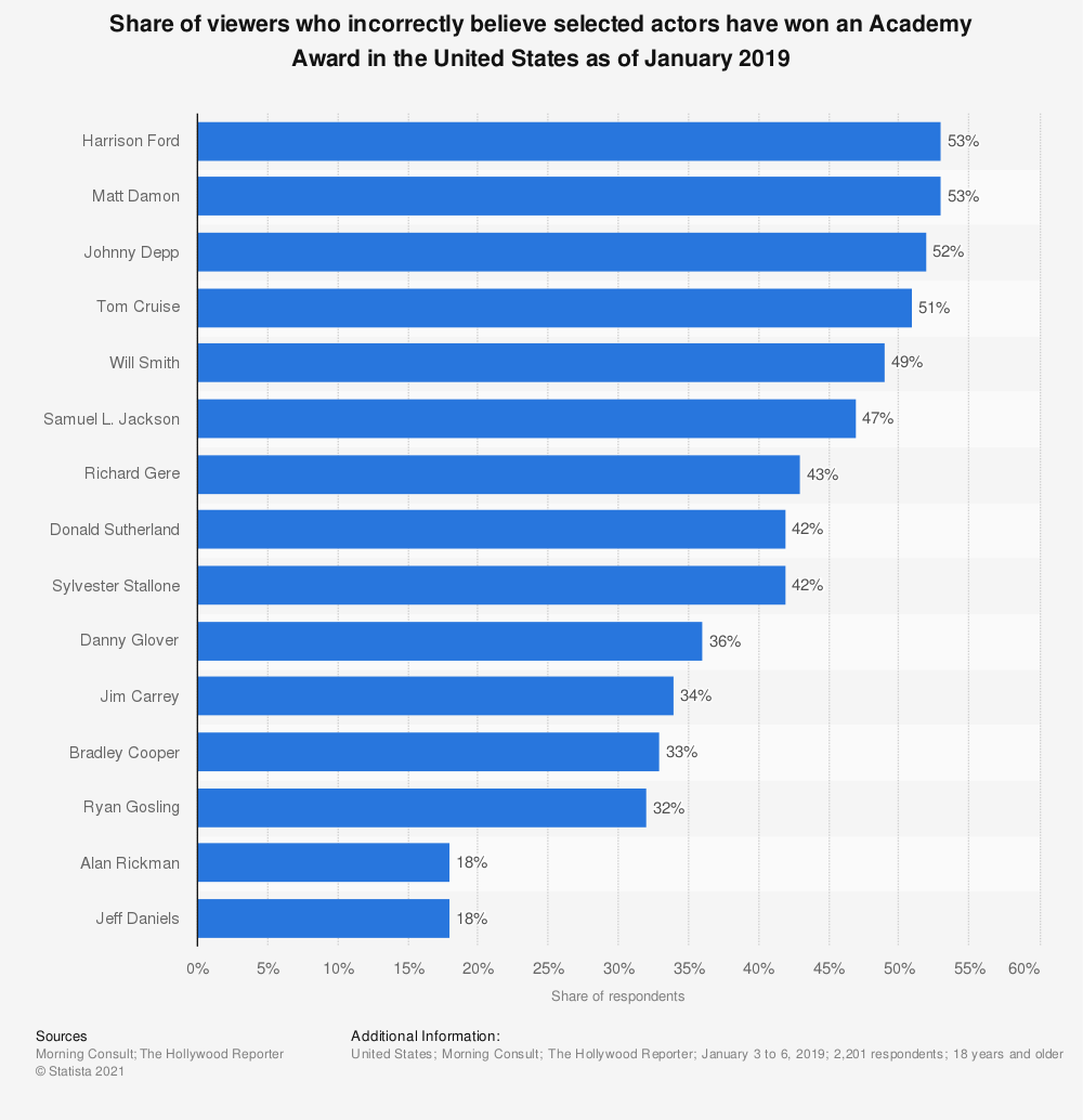 Statistic: Share of viewers who incorrectly believe selected actors have won an Academy Award in the United States as of January 2019 | Statista