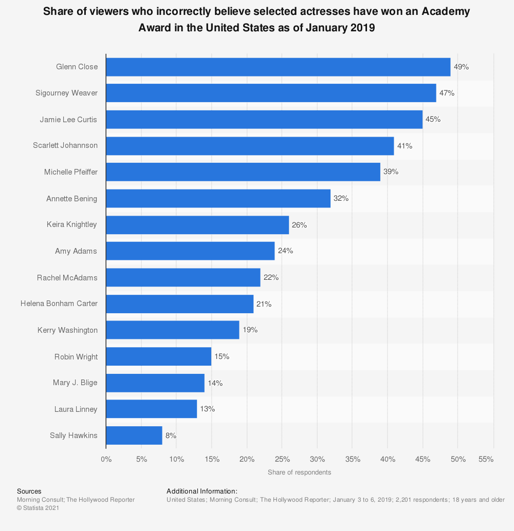 Statistic: Share of viewers who incorrectly believe selected actresses have won an Academy Award in the United States as of January 2019 | Statista