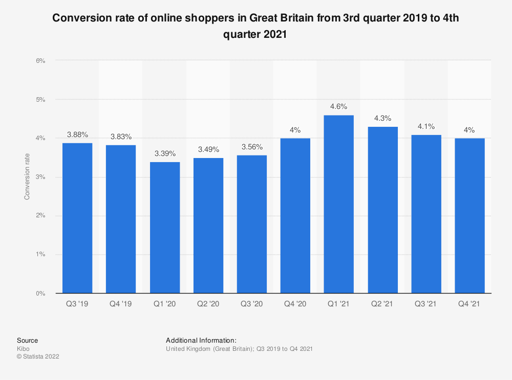 Statistic: Conversion rate of online shoppers in Great Britain from 3rd quarter 2017 to 3rd quarter 2018 | Statista