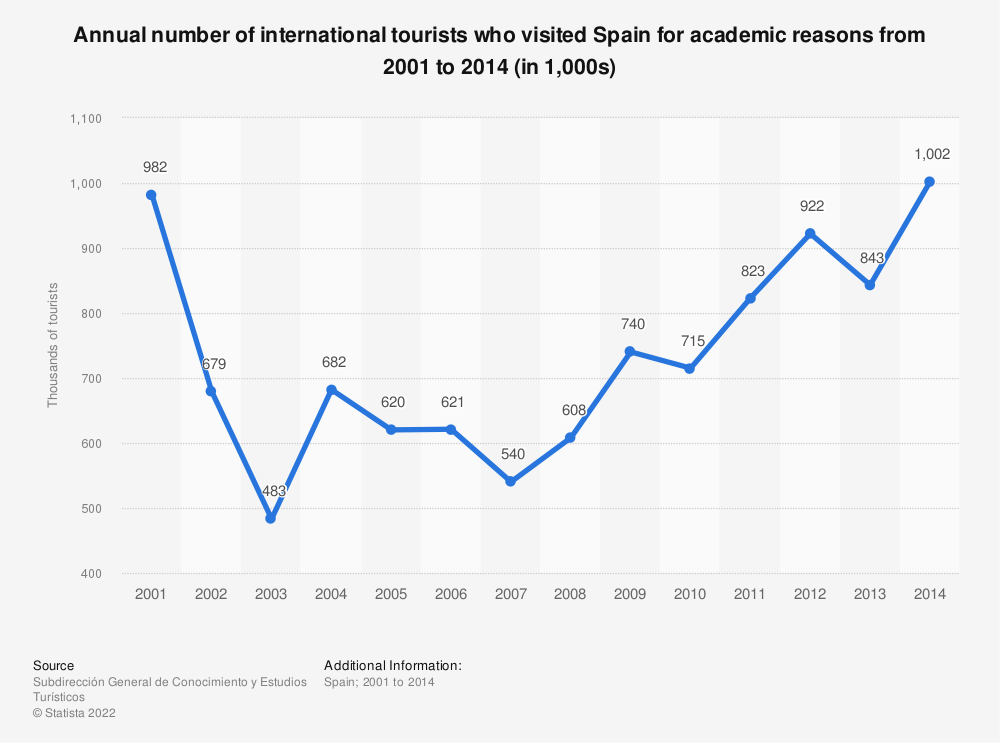 Statistic: Annual number of international tourists who visited Spain for academic reasons from 2001 to 2014 (in 1,000s) | Statista