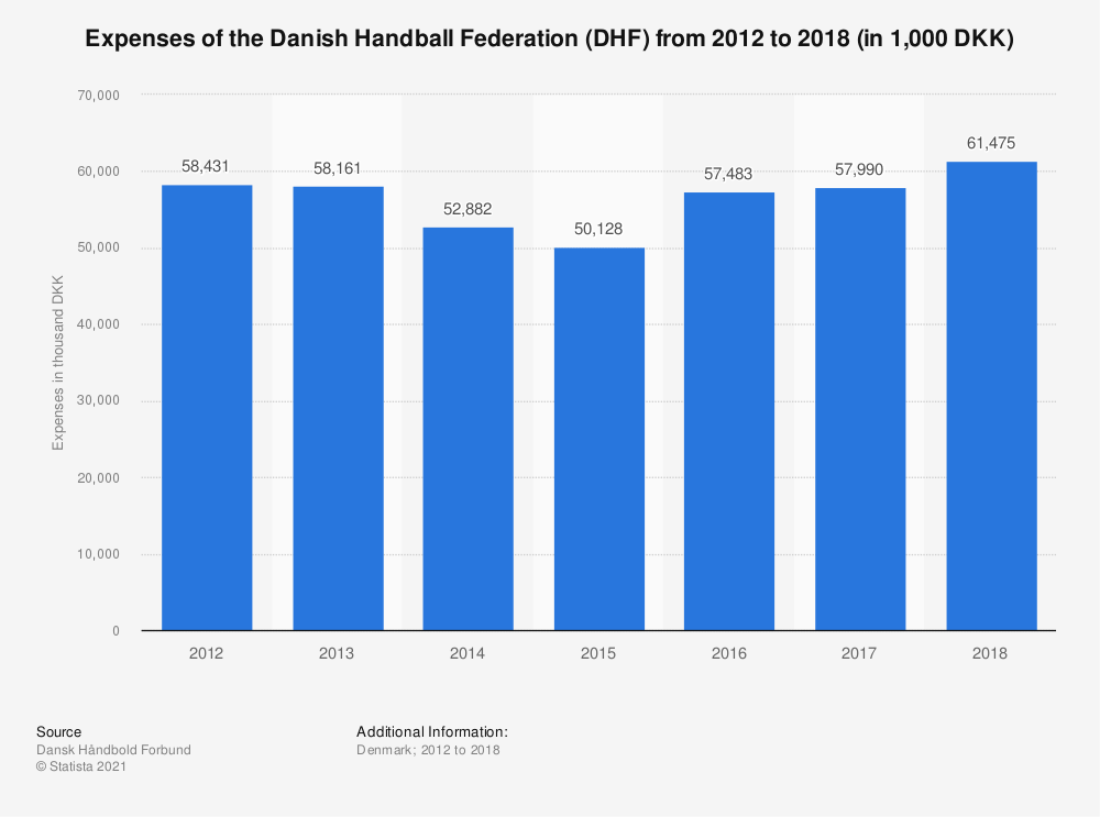 Statistic: Expenses of the Danish Handball Federation (DHF) from 2012 to 2018 (in 1,000 DKK) | Statista