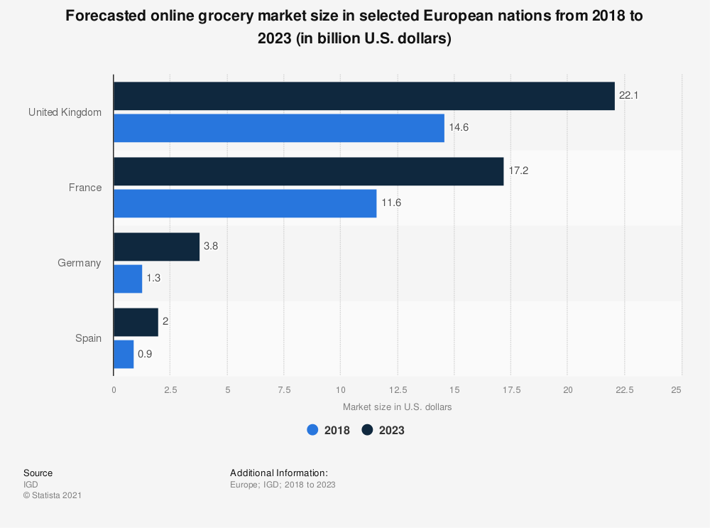 Statistic: Forecasted online grocery market size in selected European nations from 2018 to 2023 (in billion U.S. dollars) | Statista