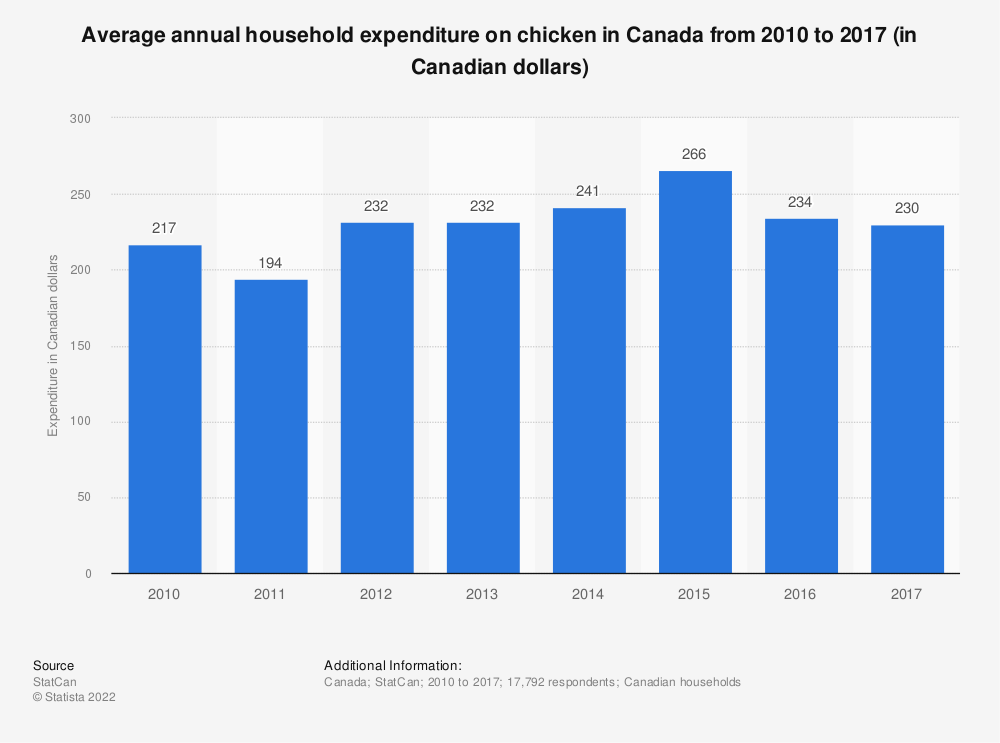 Statistic: Average annual household expenditure on chicken in Canada from 2010 to 2017 (in Canadian dollars) | Statista
