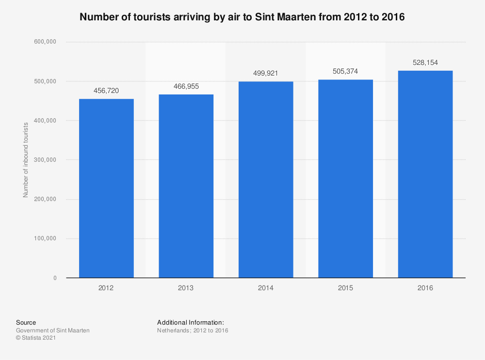 Statistic: Number of tourists arriving by air to Sint Maarten from 2012 to 2016 | Statista