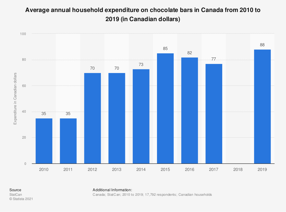 Statistic: Average annual household expenditure on chocolate bars in Canada from 2010 to 2017 (in Canadian dollars) | Statista
