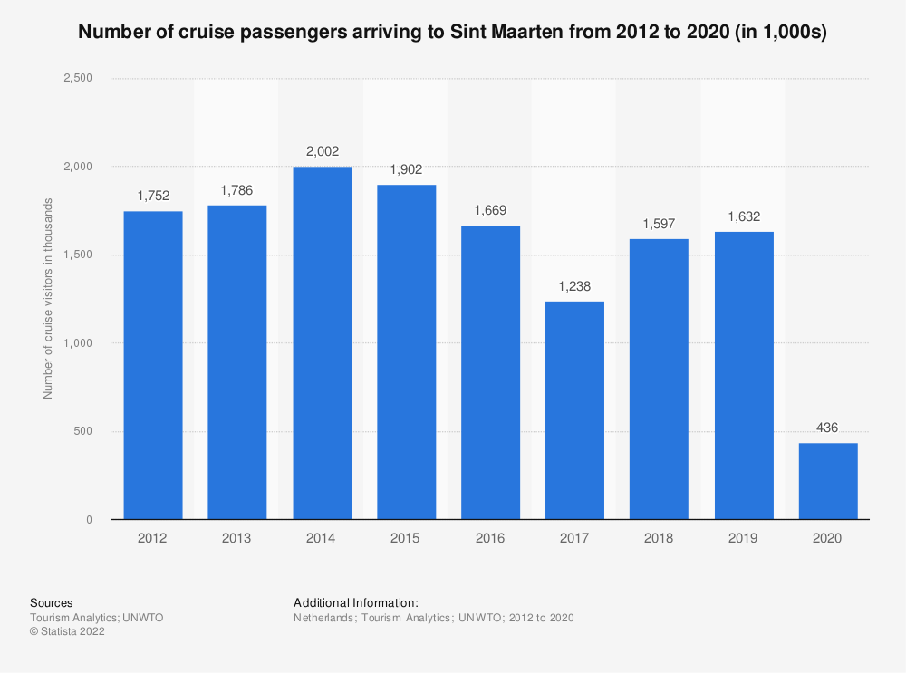 Statistic: Number of cruise passengers arriving to Sint Maarten from 2012 to 2016 | Statista