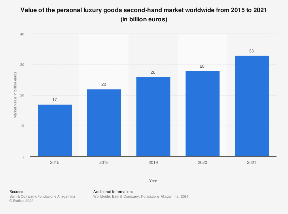 Statistic: Value of the personal luxury goods second-hand market worldwide in 2015 and 2018 (in billion euros) | Statista