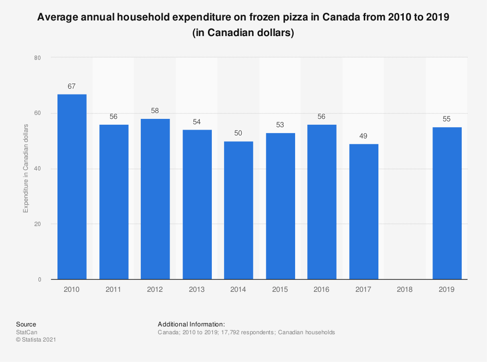 Statistic: Average annual household expenditure on frozen pizza in Canada from 2010 to 2019 (in Canadian dollars) | Statista