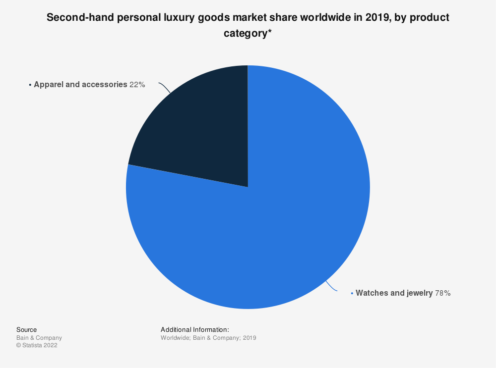 Statistic: Second-hand personal luxury goods market share worldwide in 2019, by product category* | Statista