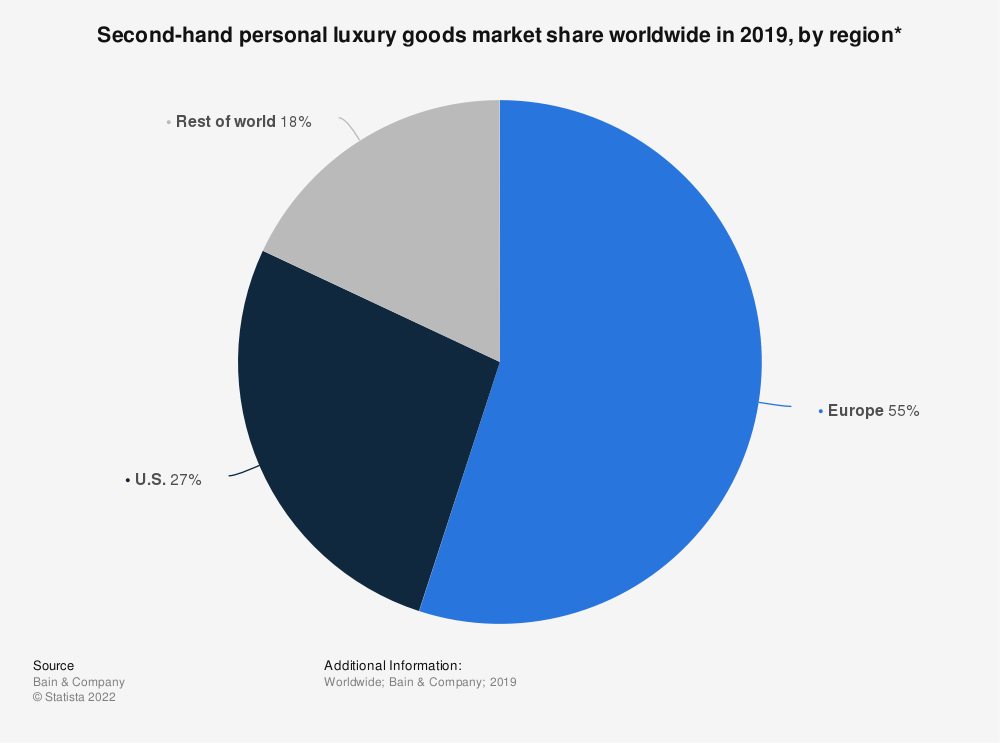 Statistic: Second-hand personal luxury goods market share worldwide in 2019, by region* | Statista