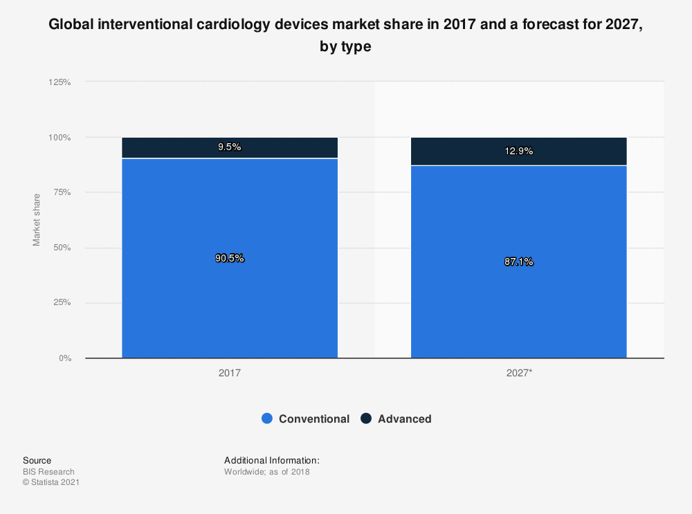Statistic: Global interventional cardiology devices market share in 2017 and a forecast for 2027, by type | Statista