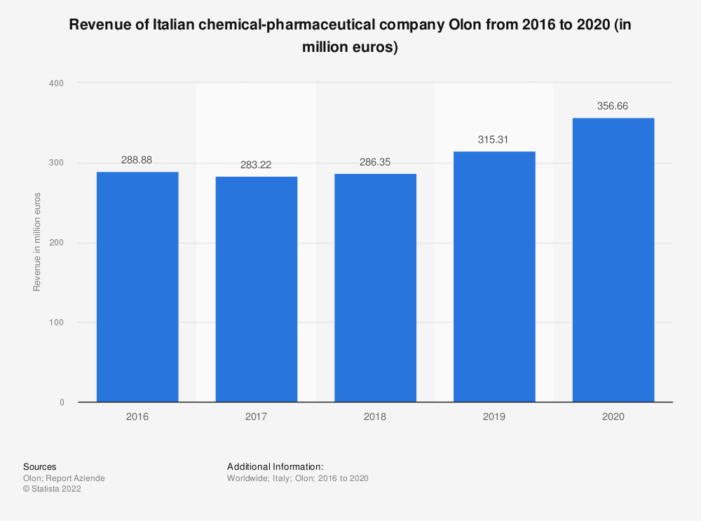 Statistic: Revenue of Italian chemical-pharmaceutical company Olon from 2016 to 2019 (in million euros) | Statista