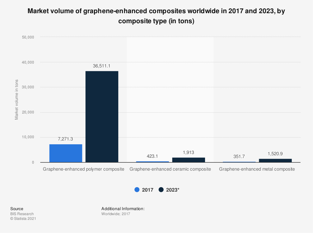 Statistic: Market volume of graphene-enhanced composites worldwide in 2017 and 2023, by composite type (in tons) | Statista