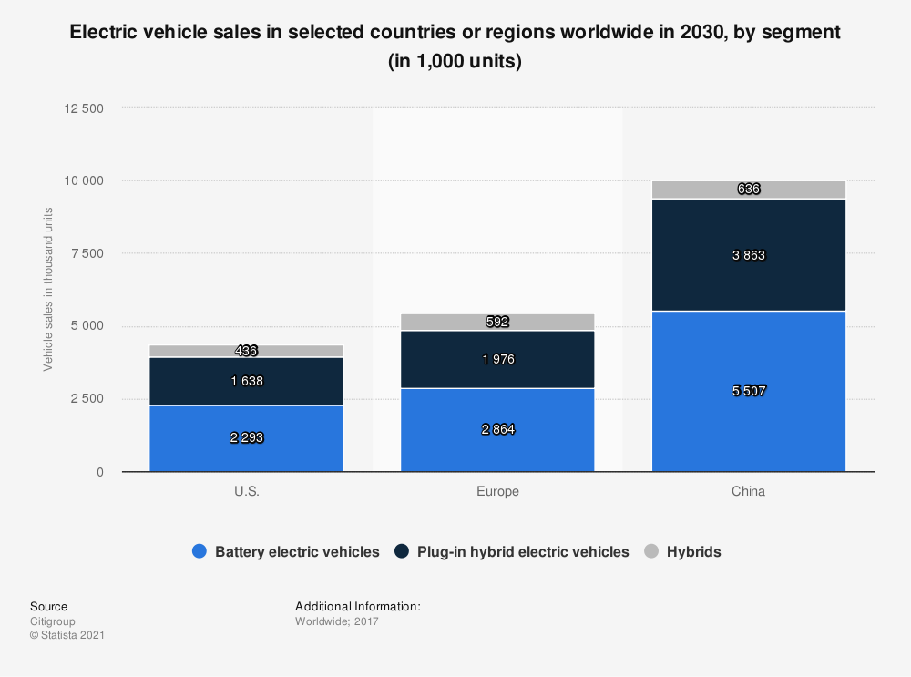Statistic: Electric vehicle sales in selected countries or regions worldwide in 2030, by segment (in 1,000 units) | Statista