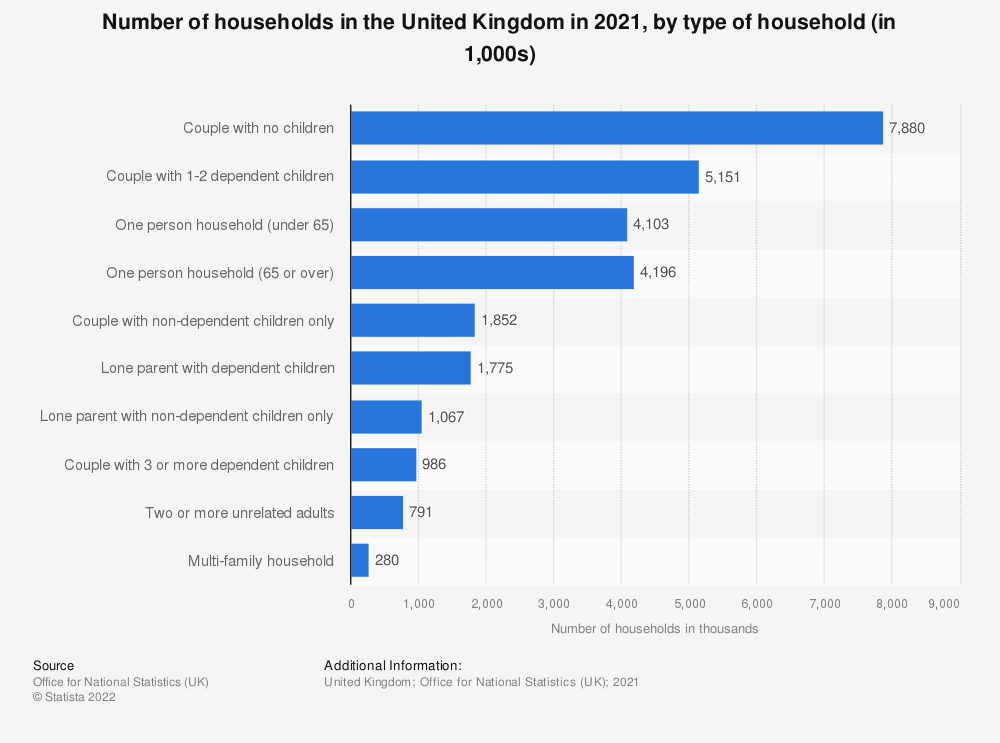 Statistic: Number of households in the United Kingdom (UK) in 2017, by type and number of occupants (in 1,000)* | Statista