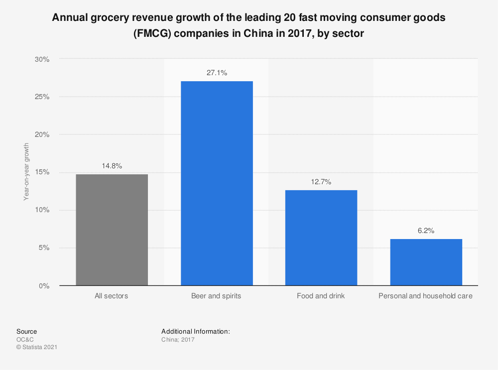 Statistic: Annual grocery revenue growth of the leading 20 fast moving consumer goods (FMCG) companies in China in 2017, by sector | Statista