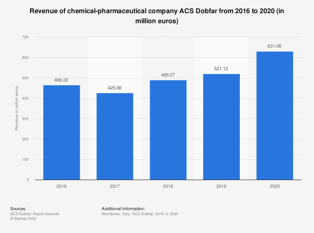 Statistic: Revenue of chemical-pharmaceutical company ACS Dobfar from 2016 to 2019 (in million euros) | Statista