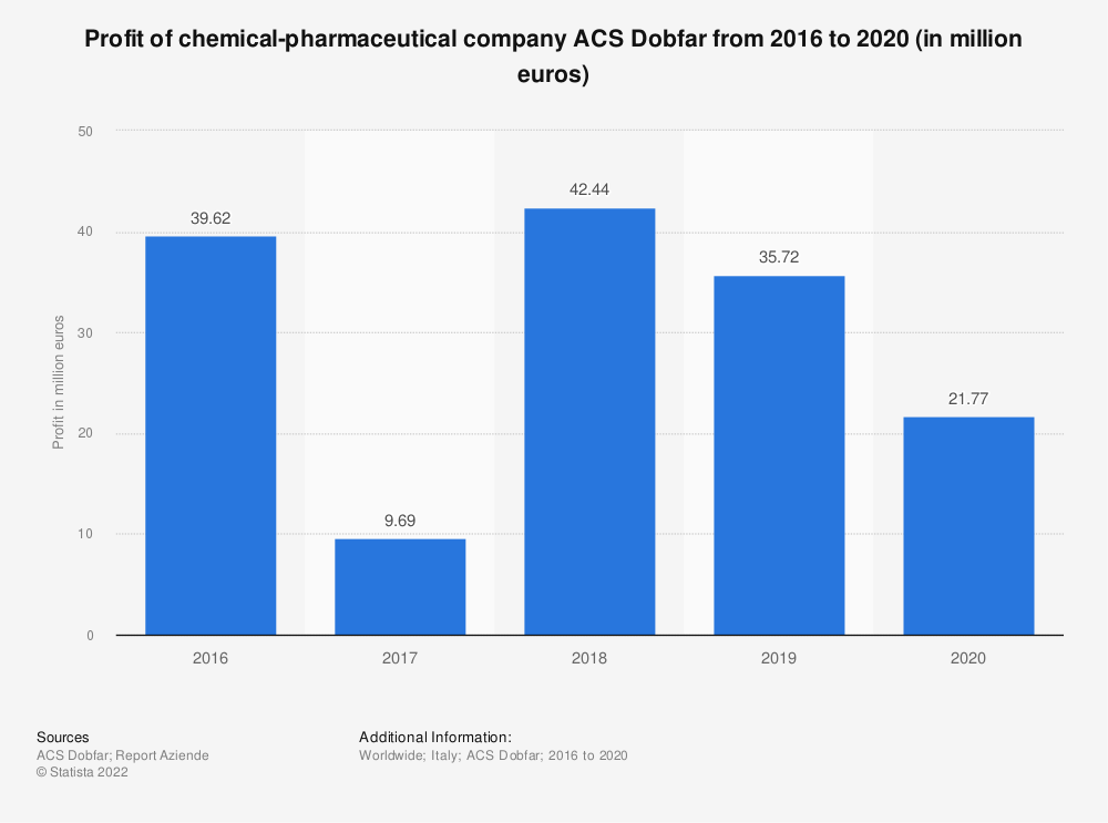 Statistic: Profit of chemical-pharmaceutical company ACS Dobfar from 2016 to 2019 (in million euros)   Statista