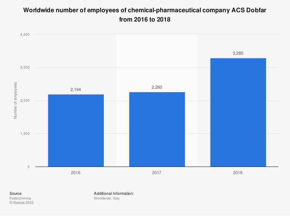 Statistic: Worldwide number of employees of chemical-pharmaceutical company ACS Dobfar from 2016 to 2018   Statista