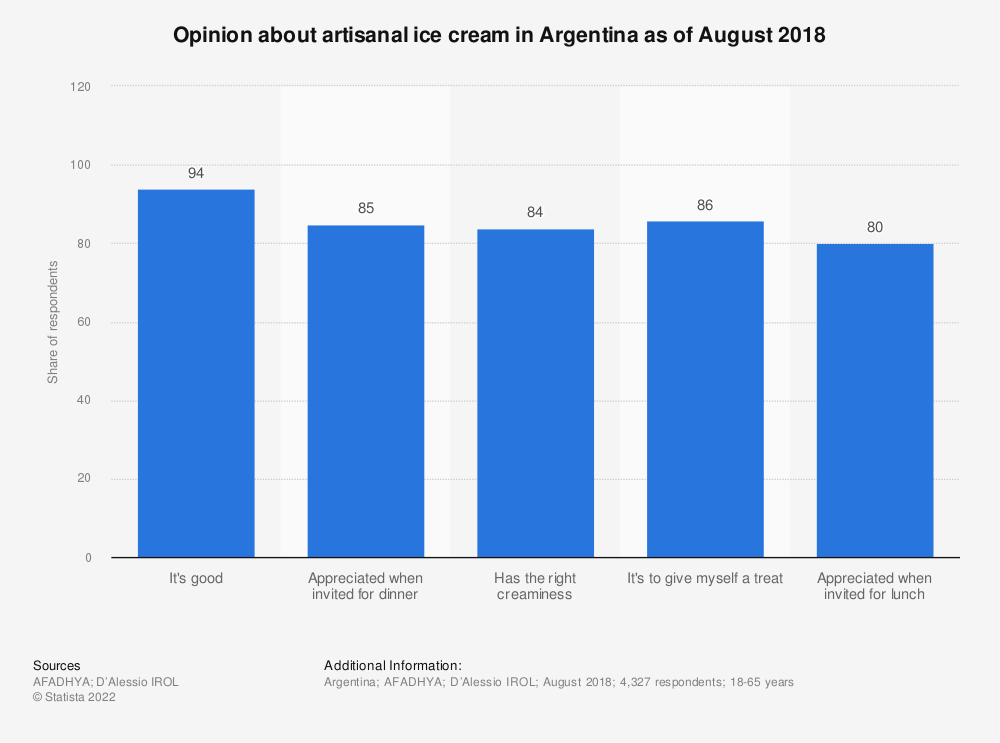 Statistic: Opinion about artisanal ice cream in Argentina as of August 2018   Statista