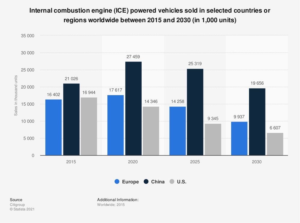 Statistic: Internal combustion engine (ICE) powered vehicles sold in selected countries or regions worldwide between 2015 and 2030 (in 1,000 units) | Statista