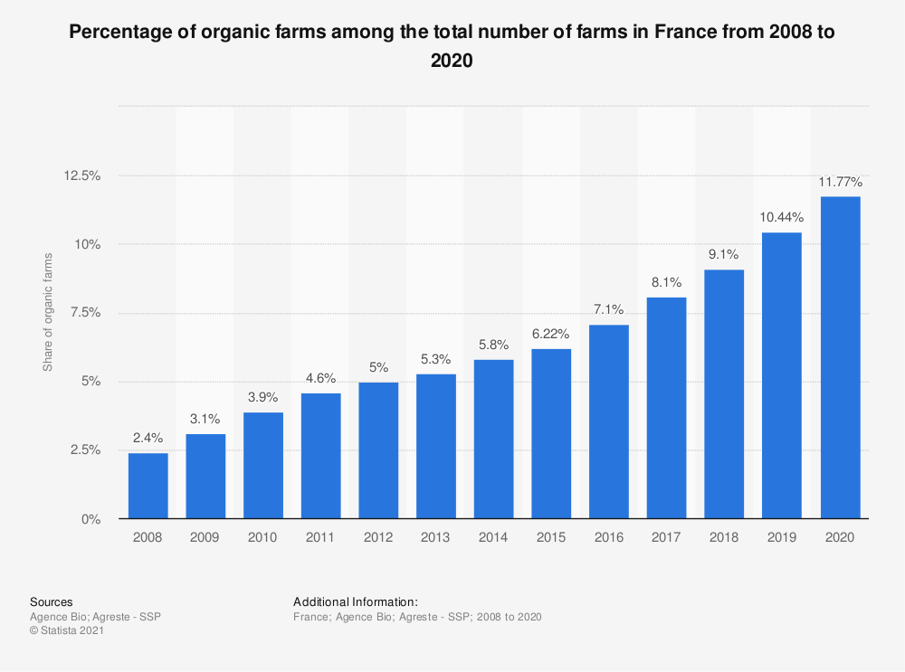 Statistic: Percentage of organic farms among the total number of farms in France from 2008 to 2017 | Statista