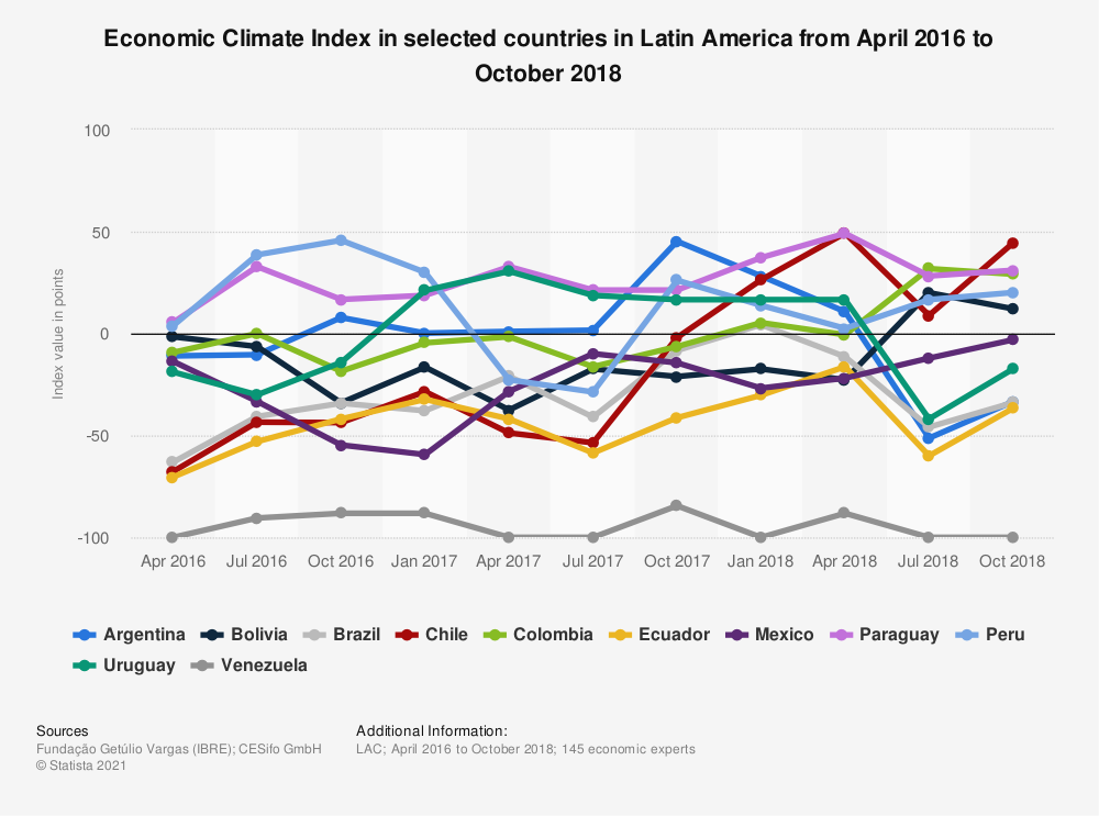 Statistic: Economic Climate Index in selected countries in Latin America from April 2016 to October 2018 | Statista