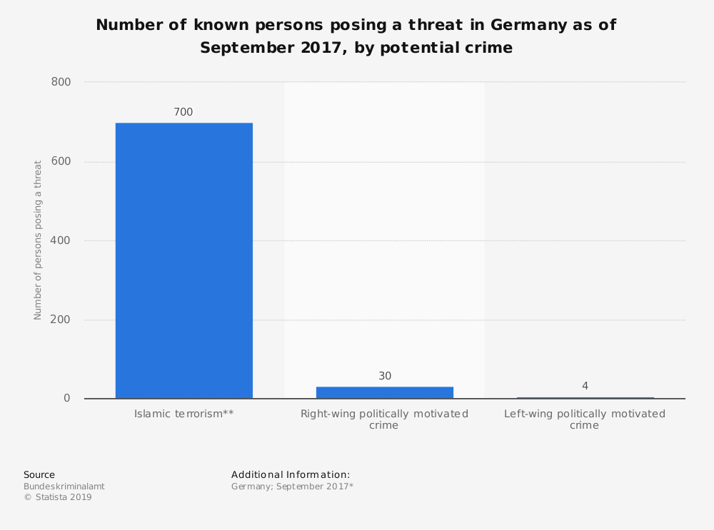Statistic: Number of known persons posing a threat in Germany as of September 2017, by potential crime | Statista