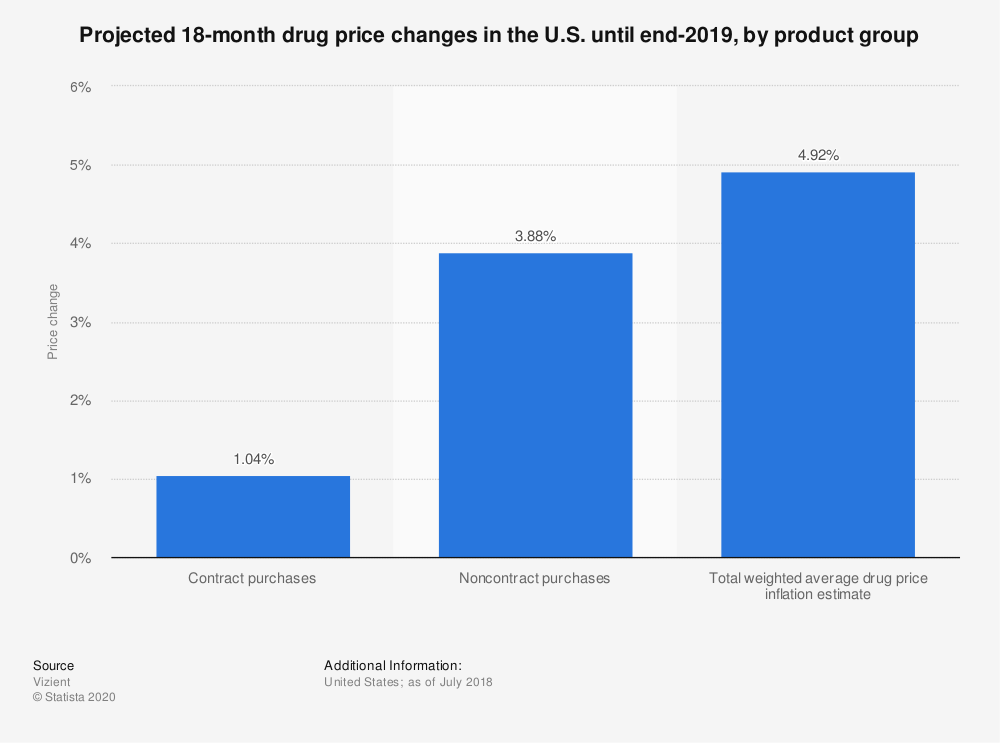 Statistic: Projected 18-month drug price changes in the U.S. until end-2019, by product group | Statista