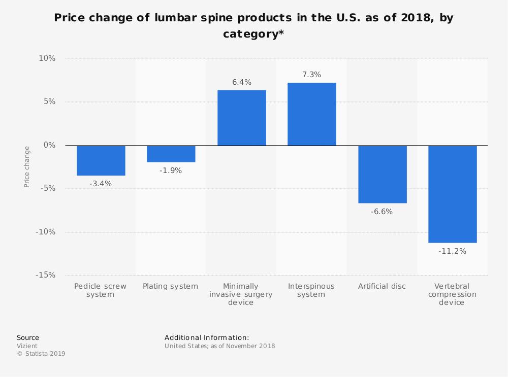 Statistic: Price change of lumbar spine products in the U.S. as of 2018, by category* | Statista