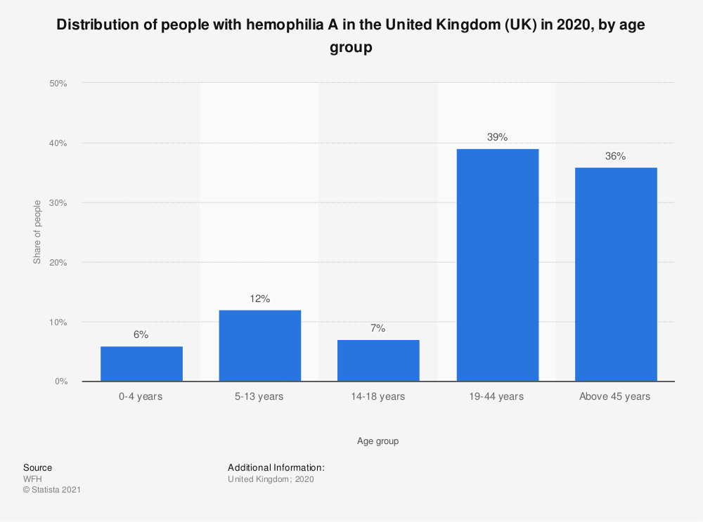 Statistic: Distribution of people with hemophilia A in the United Kingdom (UK) in 2019, by age group | Statista