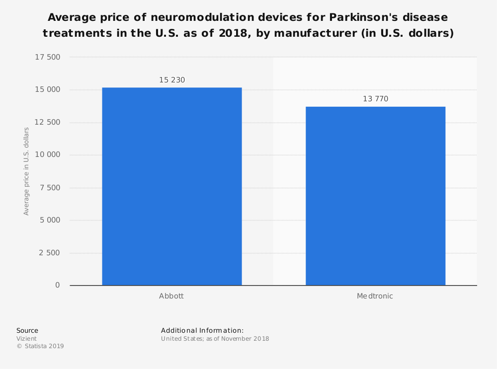 Statistic: Average price of neuromodulation devices for Parkinson's disease treatments in the U.S. as of 2018, by manufacturer (in U.S. dollars) | Statista