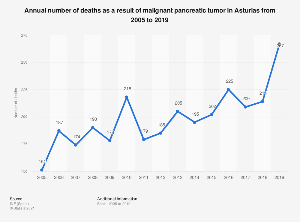 Statistic: Annual number of deaths as a result of malignant pancreatic tumor in Asturias from 2005 to 2018 | Statista