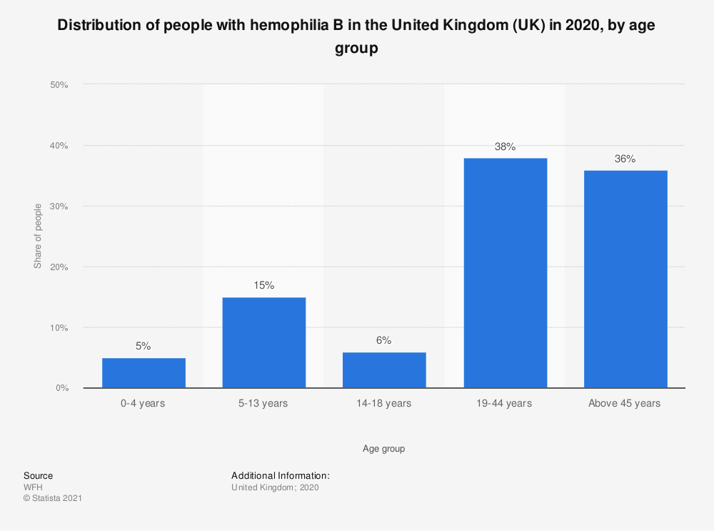 Statistic: Distribution of people with hemophilia B in the United Kingdom (UK) in 2018, by age group | Statista