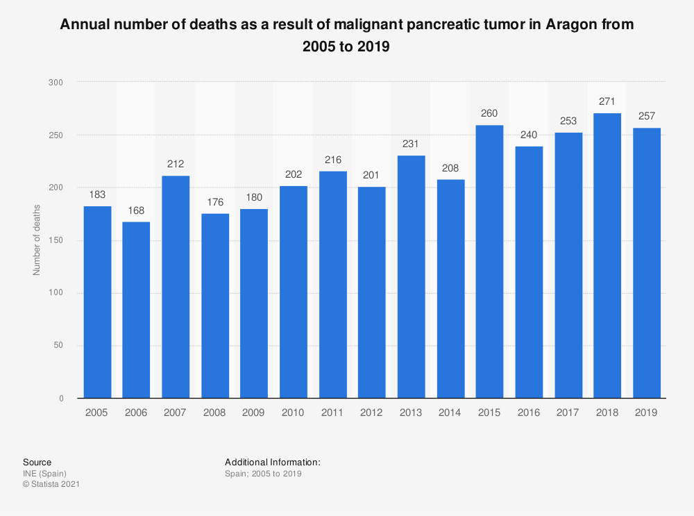 Statistic: Annual number of deaths as a result of malignant pancreatic tumor in Aragon from 2005 to 2018 | Statista