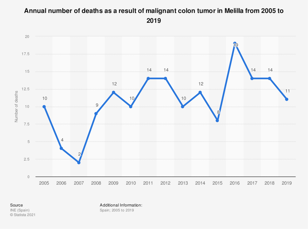 Statistic: Annual number of deaths as a result of malignant colon tumor in Melilla from 2005 to 2017 | Statista