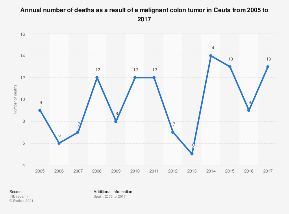 Statistic: Annual number of deaths as a result of a malignant colon tumor in Ceuta from 2005 to 2017 | Statista