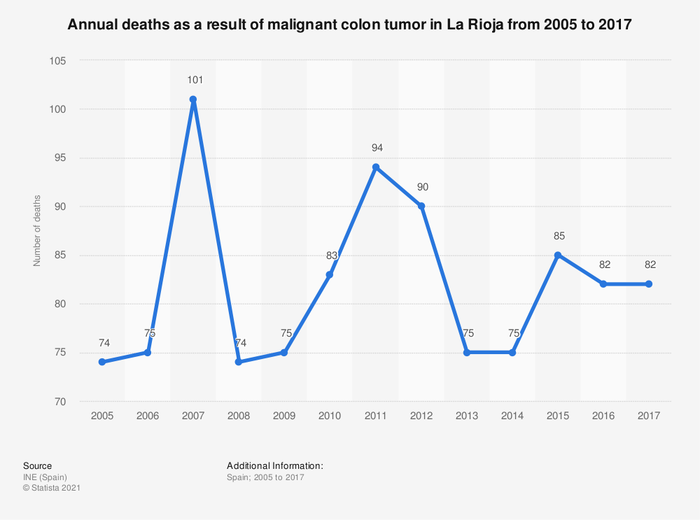 Statistic: Annual deaths as a result of malignant colon tumor in La Rioja from 2005 to 2017 | Statista
