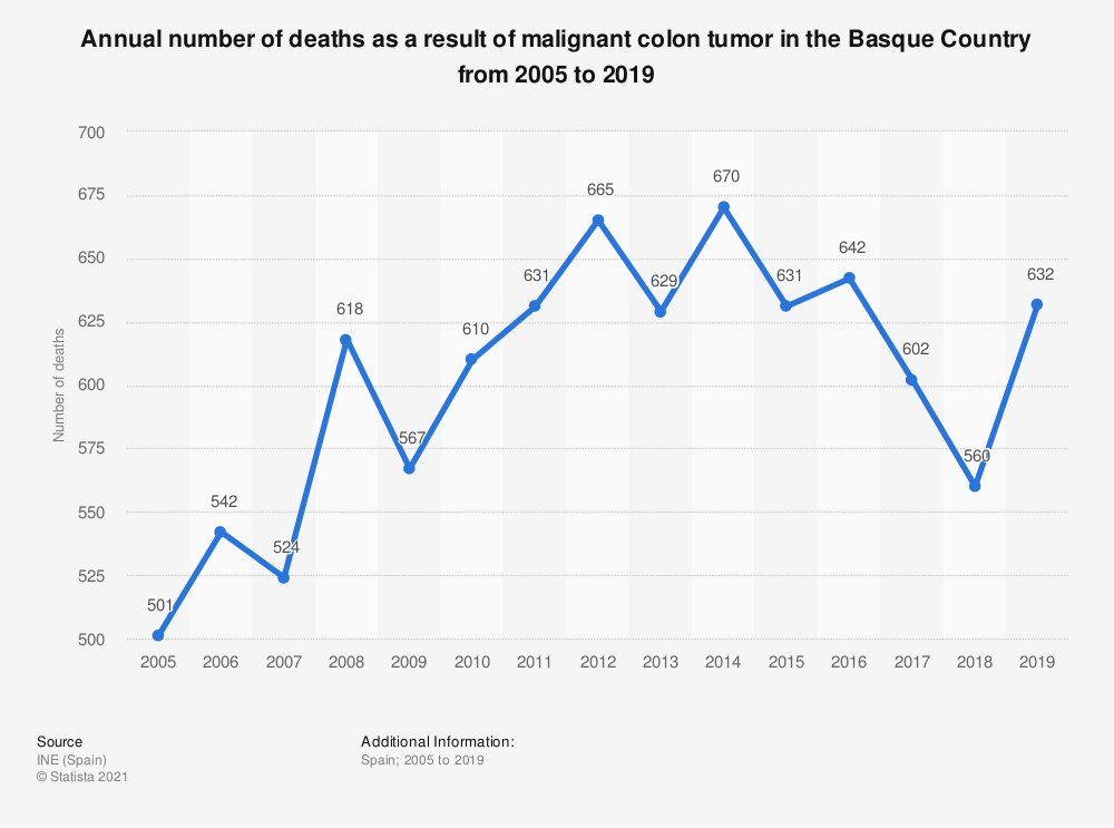 Statistic: Annual number of deaths as a result of malignant colon tumor in the Basque Country from 2005 to 2018 | Statista