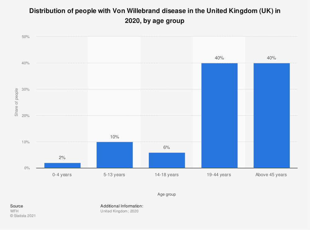 Statistic: Distribution of people with Von Willebrand disease in the United Kingdom (UK) in 2019, by age group   Statista