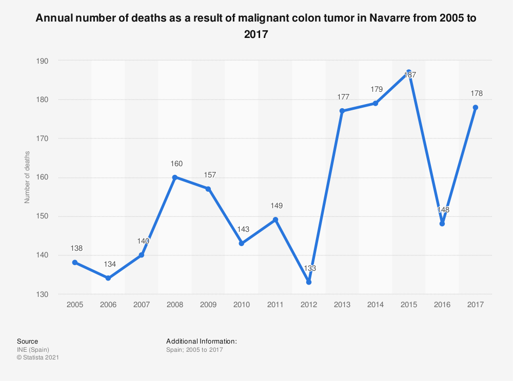 Statistic: Annual number of deaths as a result of malignant colon tumor in Navarre from 2005 to 2017 | Statista